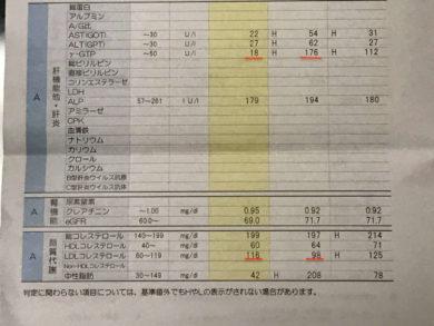 【禁酒・断酒165日目】酒を飲まないだけで健康診断で肝臓の数値γ-gtp 200近かった数値が18に!