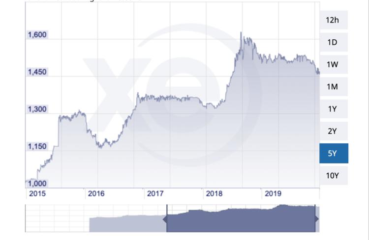2015年〜2019年のミャンマーチャットの為替動向
