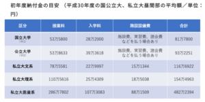 大学の学費、初年度納付金の目安 (平成30年度の国公立大、私立大昼間部の平均額/単位:円)