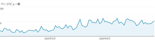 ブログ 100記事書いたけど、pvやアクセスが増えない時の対策後のgoogleアナリティクスのPV(ページビュー)の推移