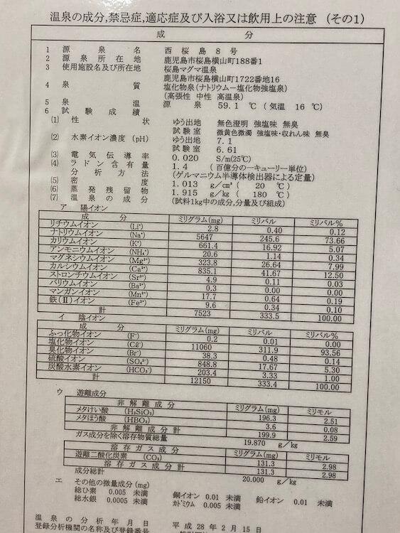 湯巡り日本一周Nバン車中泊42湯目 桜島マグマ温泉の温泉成分表