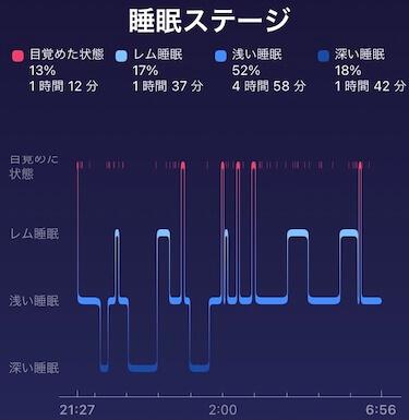 【カフェイン断ち】カフェインやめたら嘘みたいによく眠れる話 カフェイン断ち3日後のフィットビットチャージ4で測定した睡眠ステージ