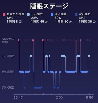 【カフェイン断ち】カフェインやめたら嘘みたいによく眠れる話 カフェイン断ち2日後のフィットビットチャージ4で測定した睡眠ステージ