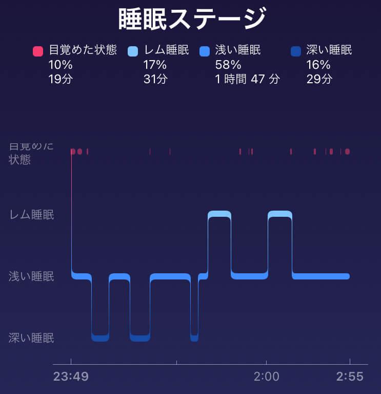 【カフェイン断ち】カフェインやめたら嘘みたいによく眠れる話 中国茶を1日中飲んでた時のフィットビットチャージ4で測定した睡眠ステージ