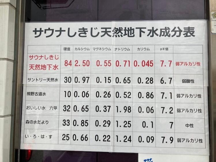 湯巡り日本一周Nバン車中泊 64湯目 サウナーの聖地!サウナしきじの地下水成分表
