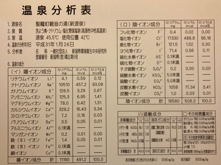 湯巡り日本一周Nバン車中泊 77湯目 聖籠観音の湯ざぶーんの温泉成分表