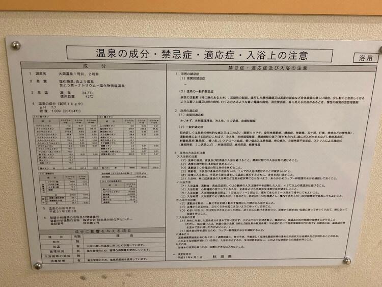 湯巡り日本一周Nバン車中泊 79湯目 大潟村温泉ボルダー潟の湯の温泉成分表
