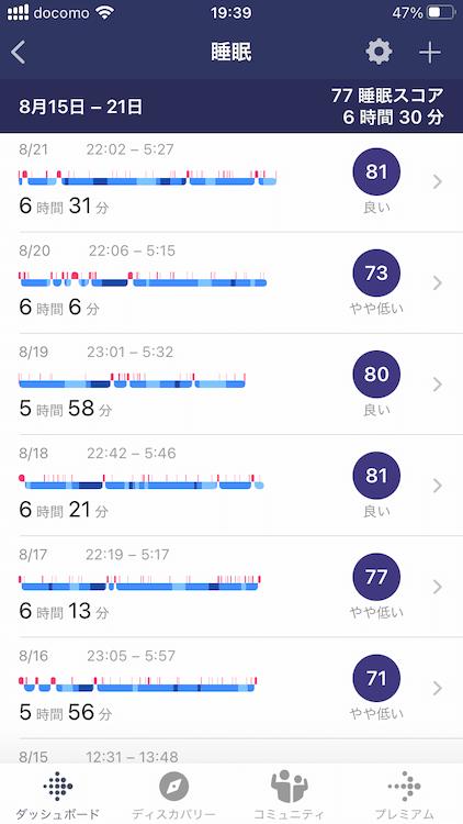 カフェインやめて感じたメリット その2 とにかく良く眠れる カフェインやめたののfitbit charge4での睡眠ログ